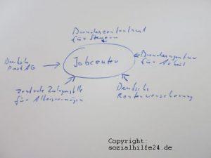datenabgleich-jobcenter